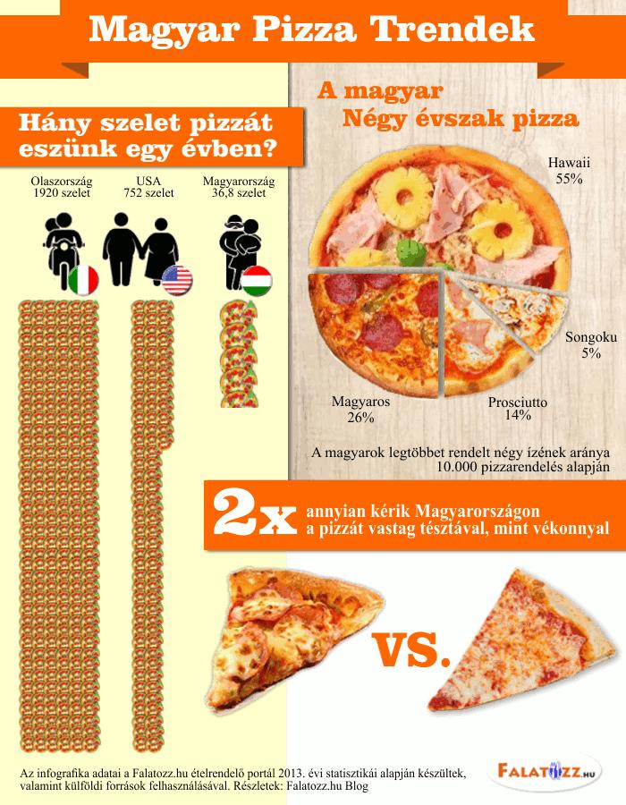 Magyar pizza trendek