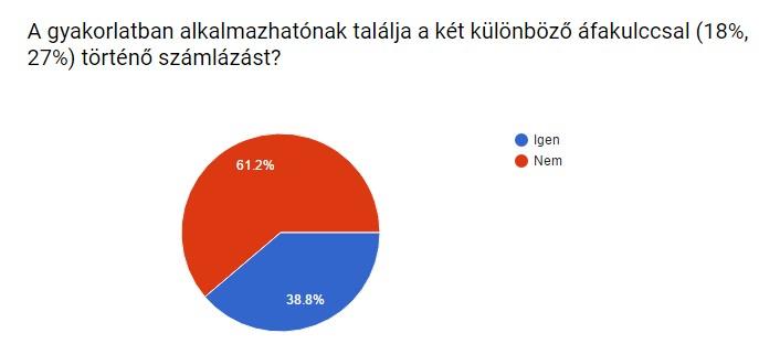 Falatozz.hu felmérés