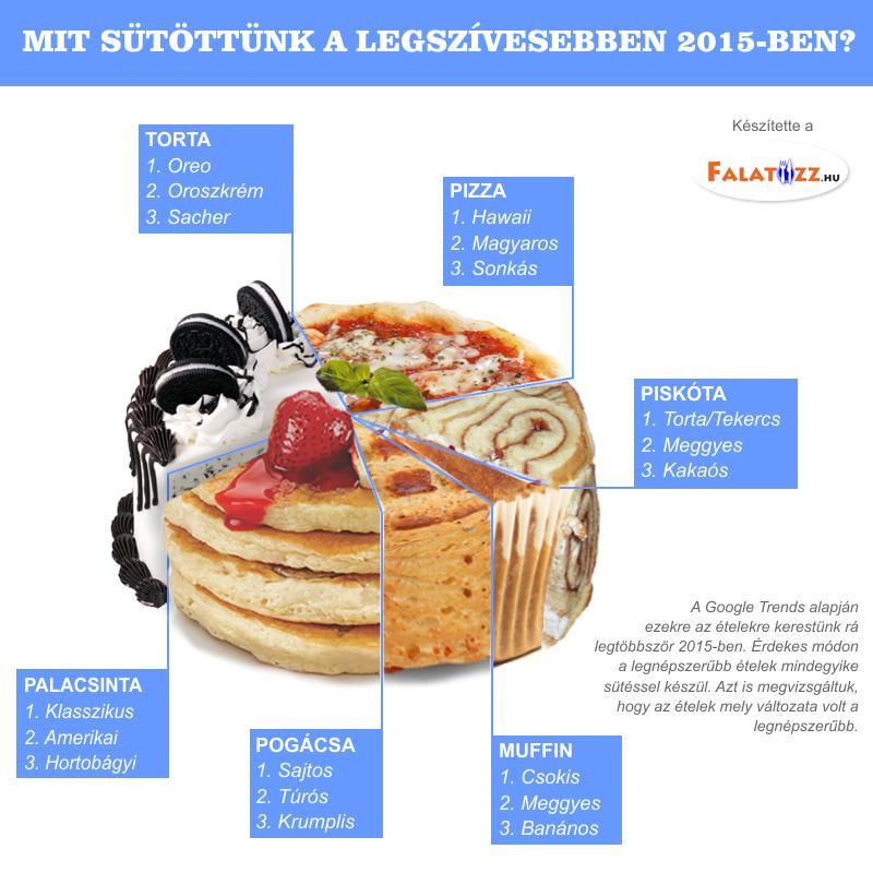 infografika a sütési szokásainkról